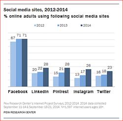 PEW Social Media 25